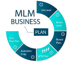 Hybrid plan in multi-level marketing and its beneficial usages