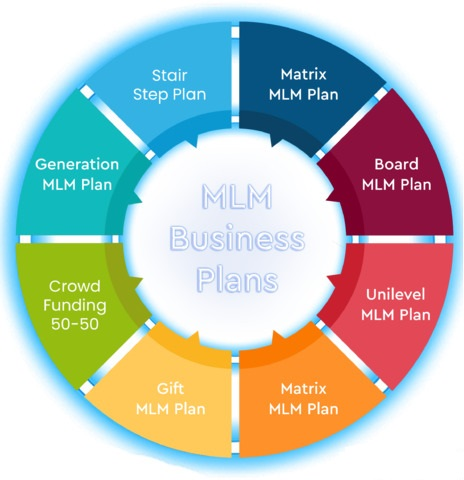 MLM Business Plans and Software